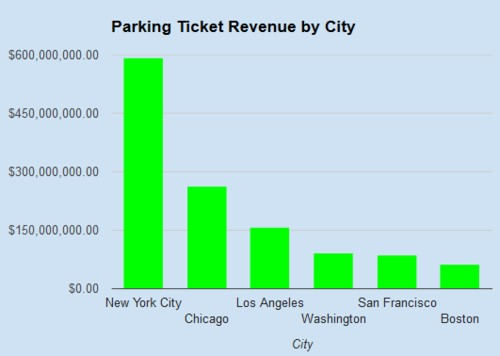 Approximate parking ticket revenue new york city 591000000 chicago